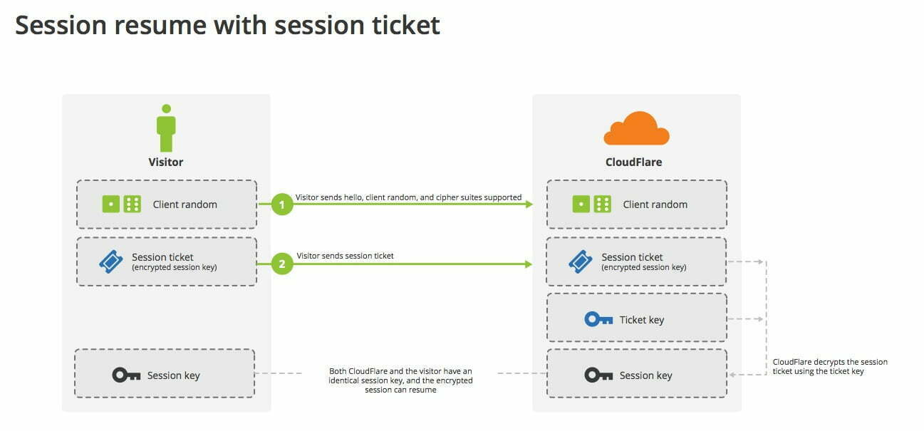tls session resumption speed and secure